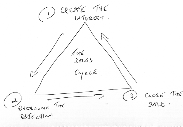 The 3 Step Sales Cycle