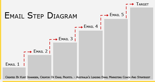 Email Marketing Step Diagram